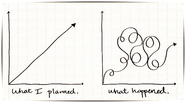 Planned versus reality in growth